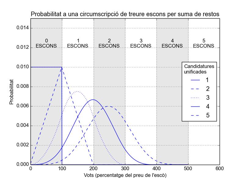 Distribució de probabilitat de guanyar escons adicionals sumant restos